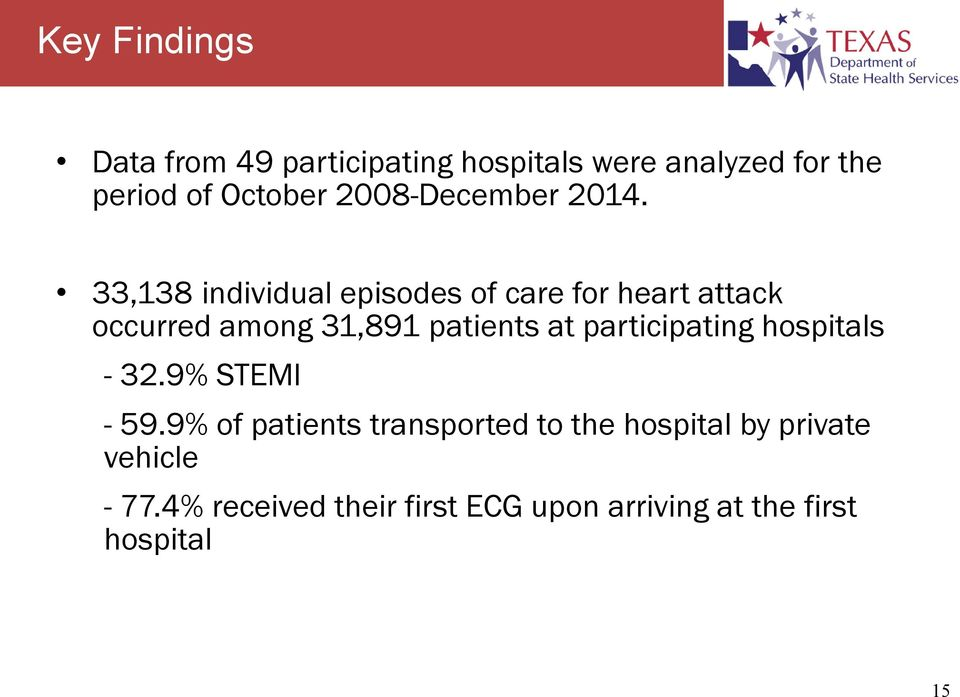 33,138 individual episodes of care for heart attack occurred among 31,891 patients at