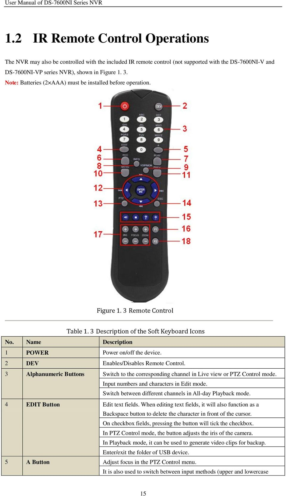 2 DEV Enables/Disables Remote Control. 3 Alphanumeric Buttons Switch to the corresponding channel in Live view or PTZ Control mode. Input numbers and characters in Edit mode.