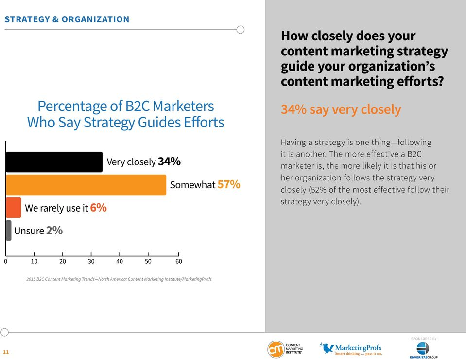 34% say very closely Having a strategy is one thing following it is another.