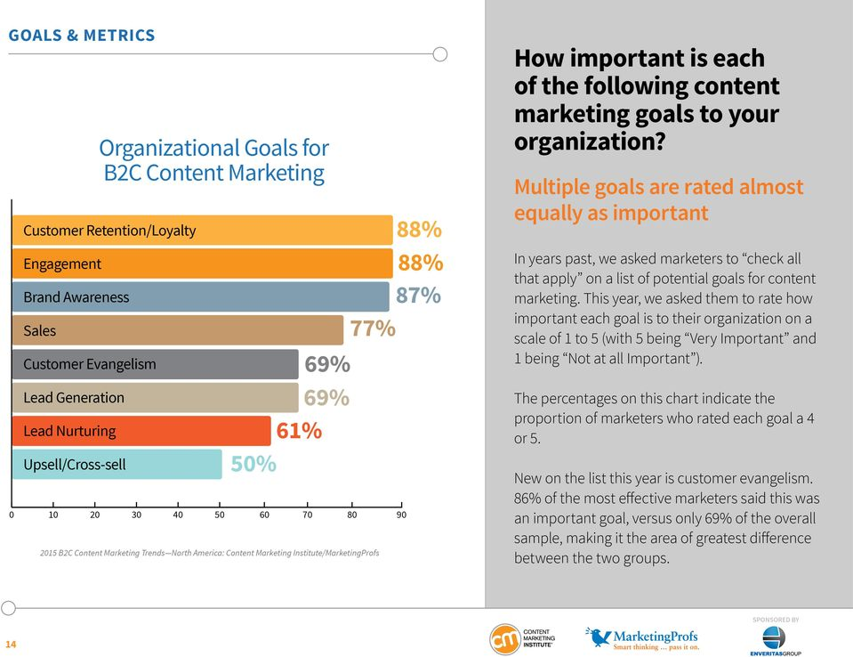 Multiple goals are rated almost equally as important In years past, we asked marketers to check all that apply on a list of potential goals for content marketing.