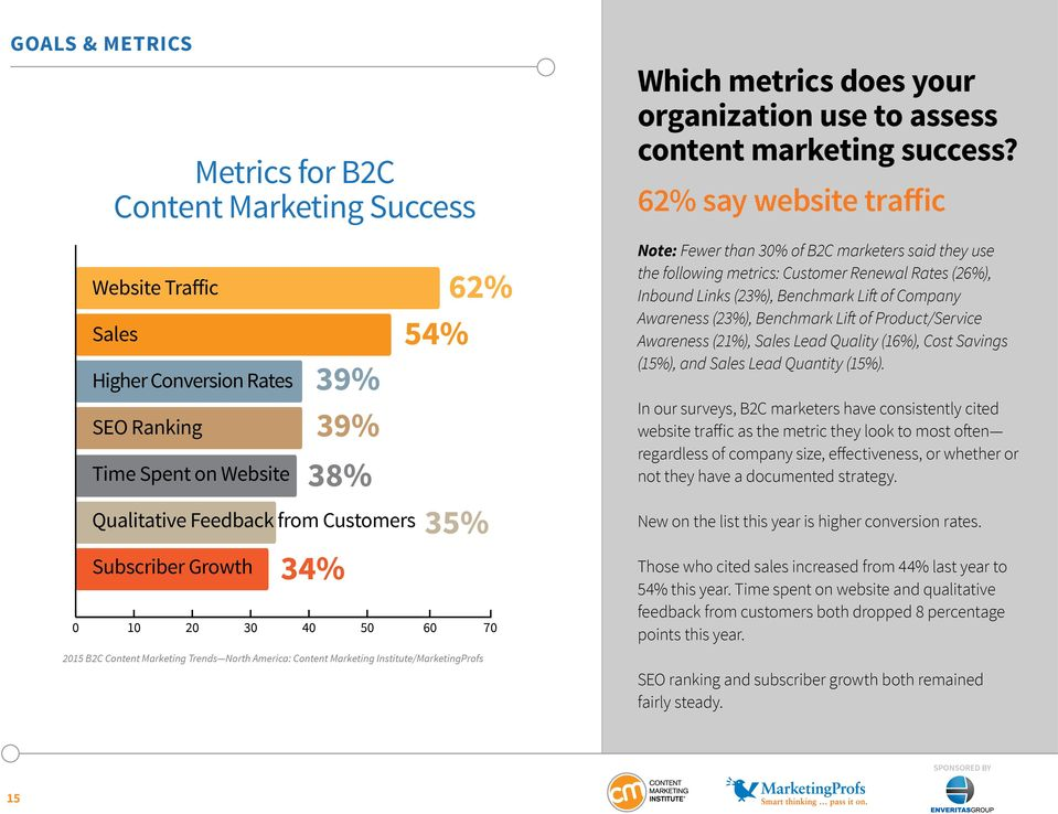 62% say website traffic Note: Fewer than 30% of B2C marketers said they use the following metrics: Customer Renewal Rates (26%), Inbound Links (23%), Benchmark Lift of Company Awareness (23%),