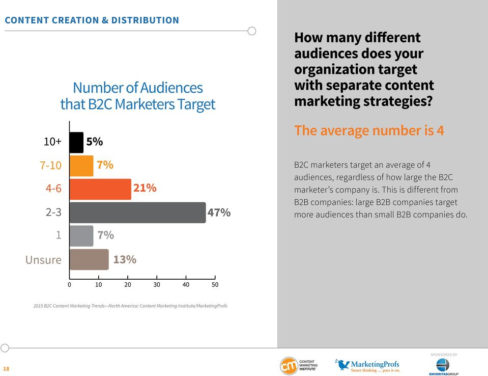 The average number is 4 7-10 4-6 2-3 7% 21% 47% B2C marketers target an average of 4 audiences, regardless of how large