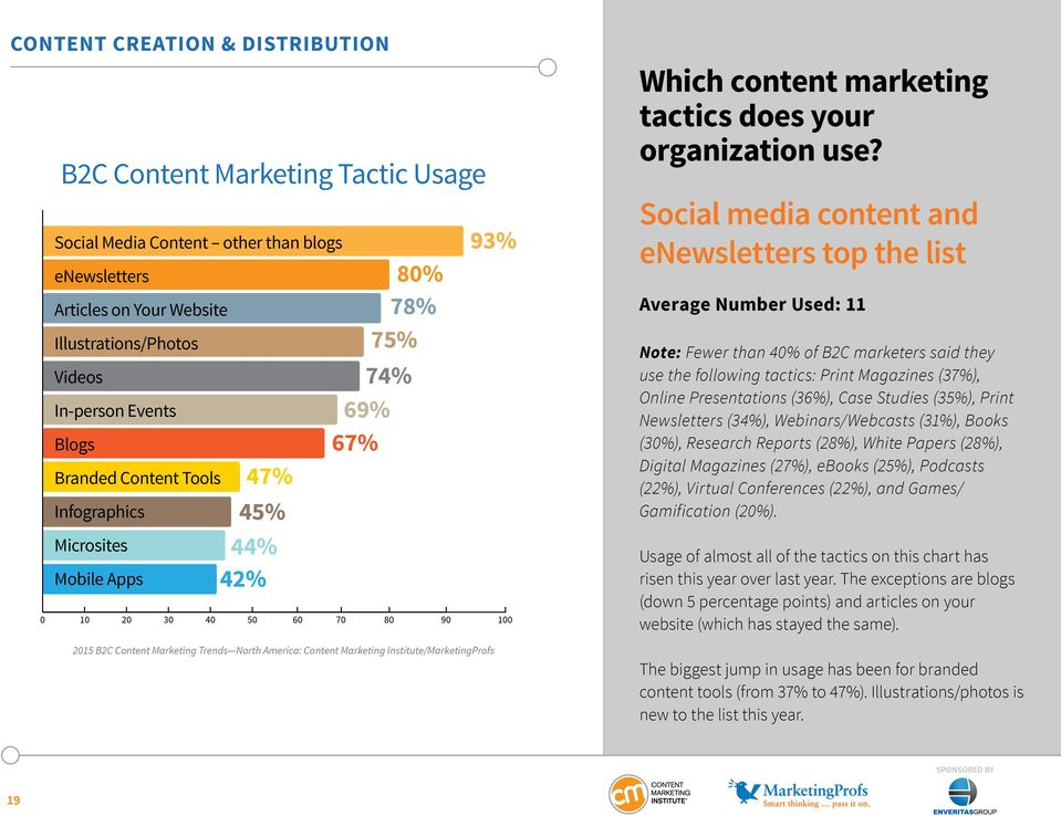 Social media content and enewsletters top the list Average Number Used: 11 Note: Fewer than 40% of B2C marketers said they use the following tactics: Print Magazines (37%), Online Presentations