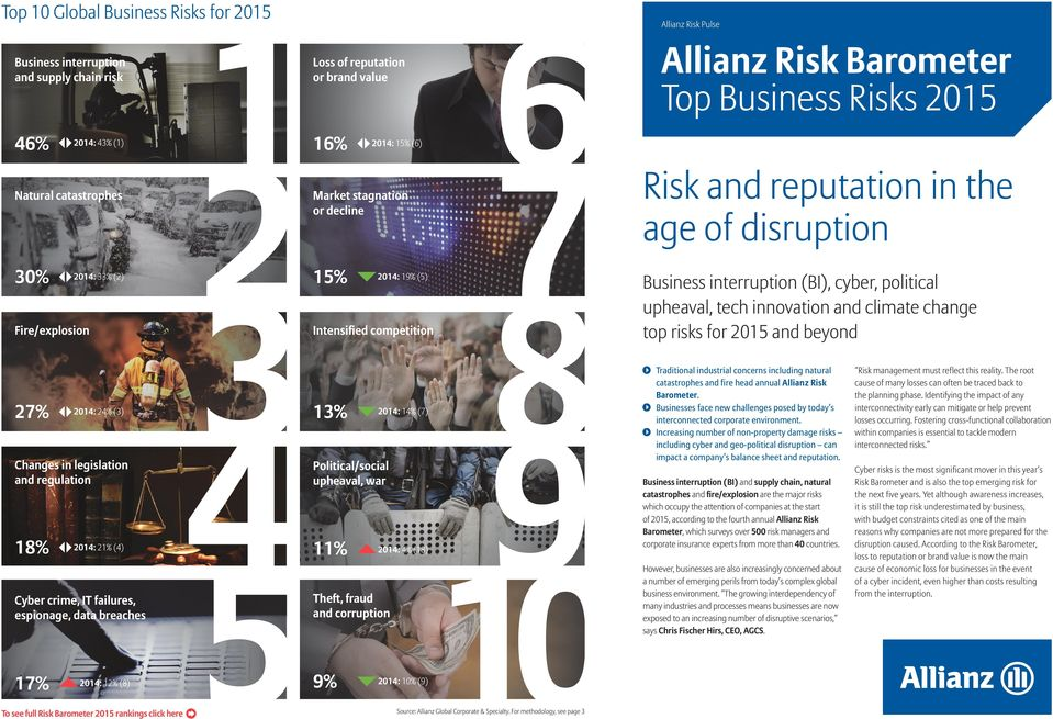 war 18% 11% 2014: 21% (4) 2014: 4% (18) Cyber crime, IT failures, espionage, data breaches Theft, fraud and corruption 17% 9% 2014: 12% (8) To see full Risk Barometer 2015 rankings click here Allianz
