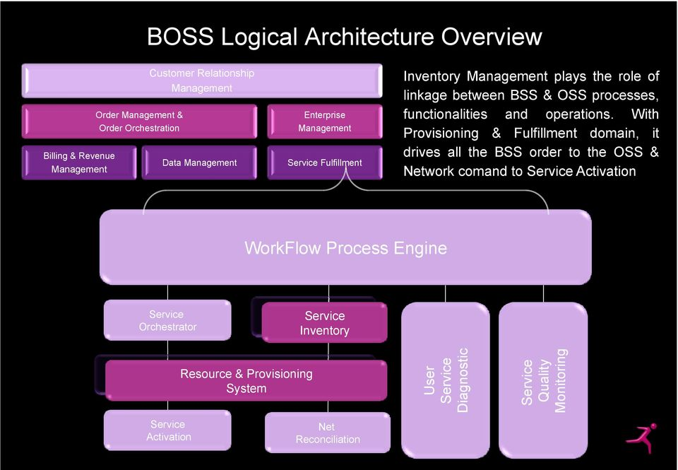 With Provisioning & Fulfillment domain, it drives all the BSS order to the OSS & Network comand to Service Activation WorkFlow Process Engine Service