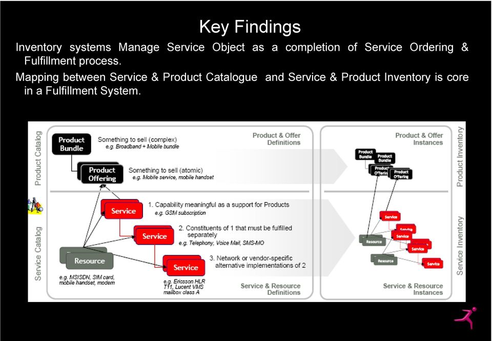 Mapping between Service & Product Catalogue and Service