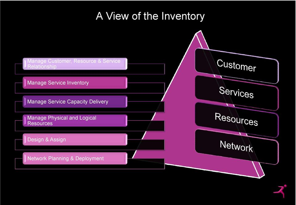Service Capacity Delivery Manage Physical and Logical