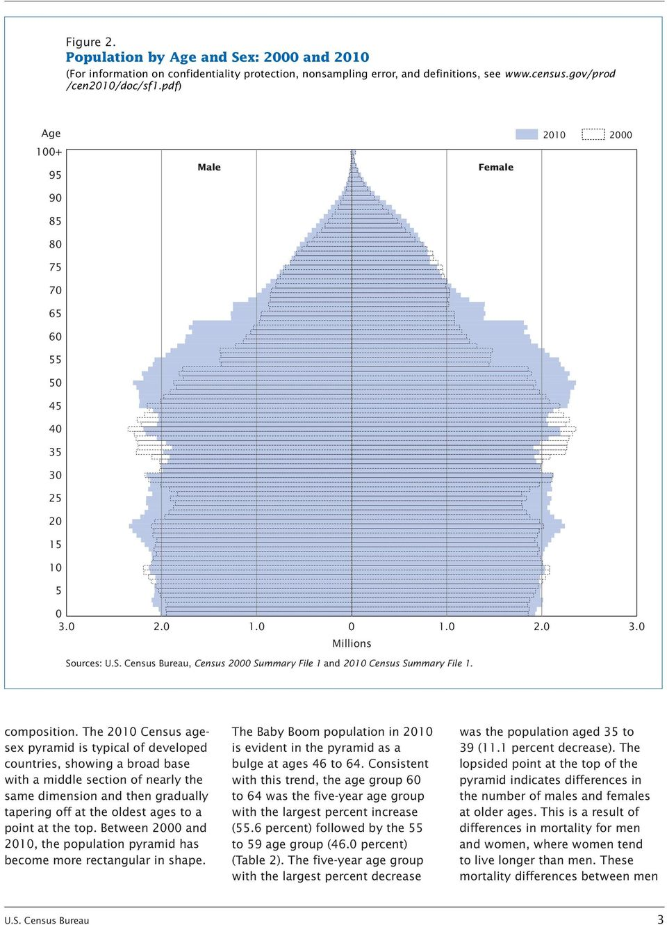 2010 Census agesex pyramid is typical of developed countries, showing a broad base with a middle section of nearly the same dimension and then gradually tapering off at the oldest ages to a point at