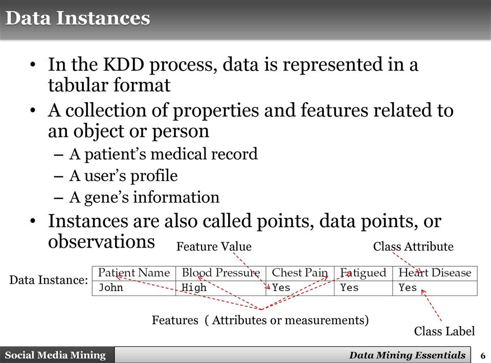 A gene s information Instances are also called points, data points, or observations Data Instance: