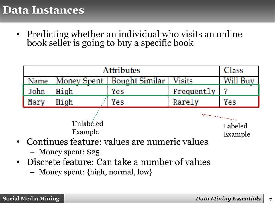 values are numeric values Money spent: $25 Discrete feature: Can take a