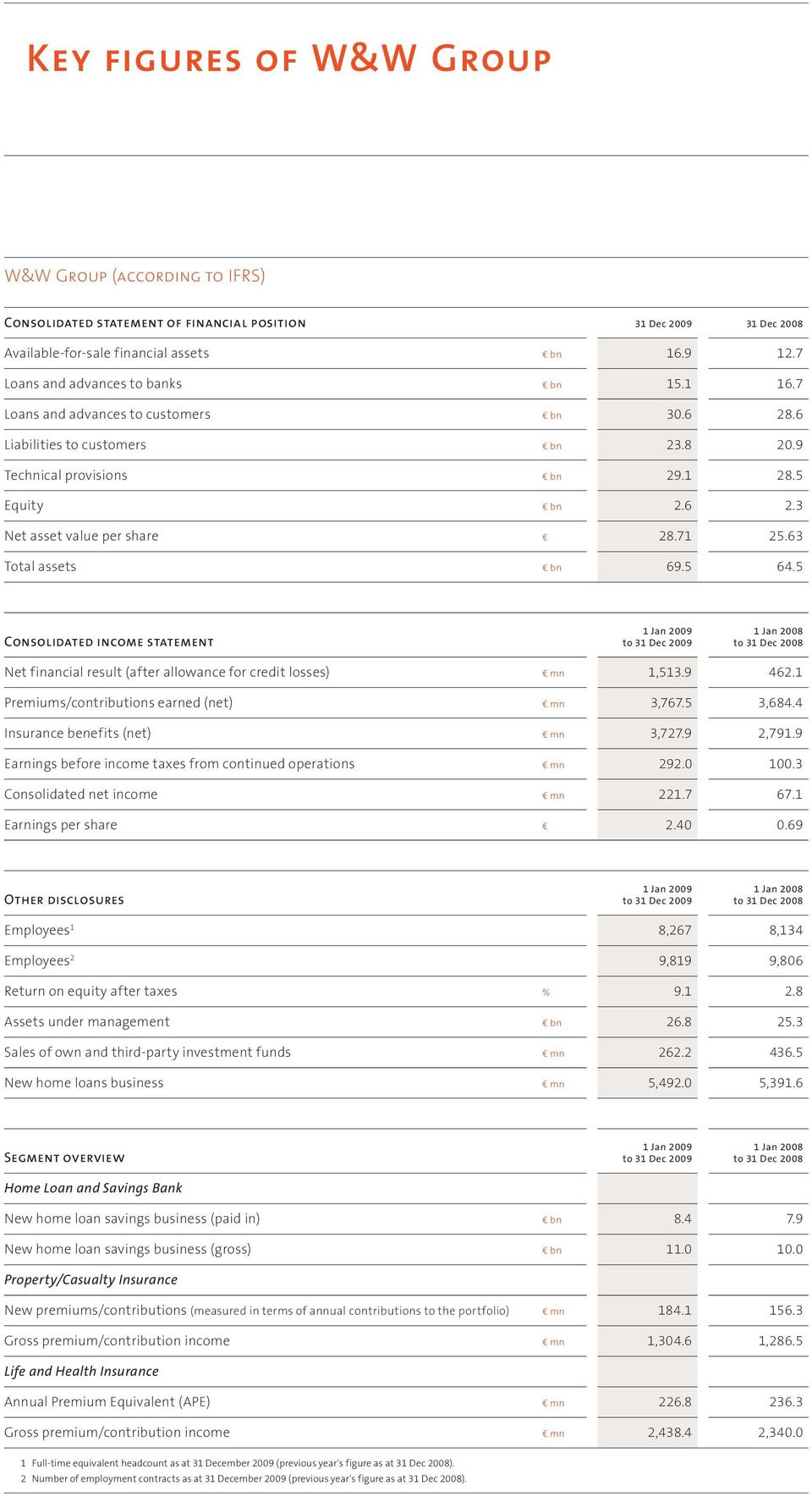 71 25.63 Total assets bn 69.5 64.5 CONSOLIDATED INCOME STATEMENT 1 Jan 2009 to 31 Dec 2009 1 Jan 2008 to 31 Dec 2008 Net financial result (after allowance for credit losses) mn 1,513.9 462.