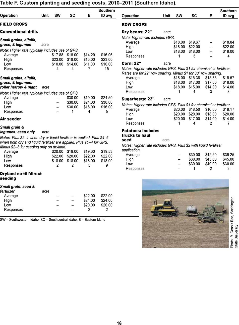00 Responses 4 4 7 15 Small grains, alfalfa, grass, & legumes: roller harrow & plant acre Note: Higher rate typically includes use of GPS. Average $30.00 $19.00 $24.50 High $30.00 $24.00 $30.
