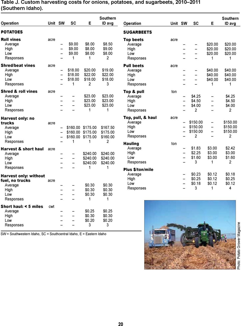 00 $175.00 $167.50 High $160.00 $175.00 $175.00 Low $160.00 $175.00 $160.00 Responses 1 1 2 Harvest & short haul acre Average $240.00 $240.00 High $240.00 $240.00 Low $240.00 $240.00 Harvest only: without fuel, no trucks acre Average $0.