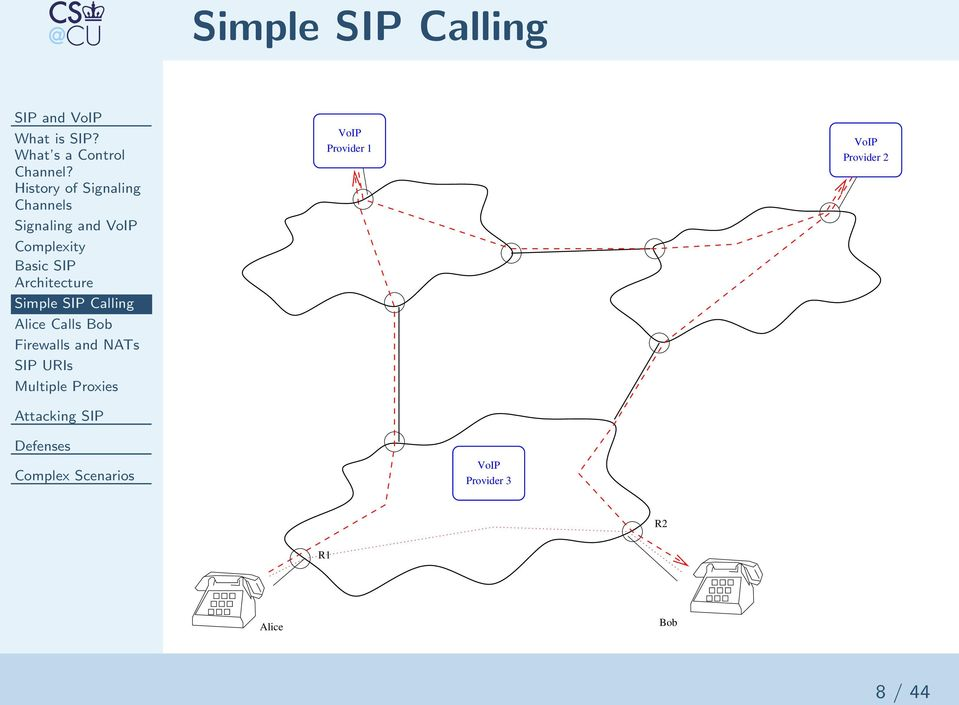 Architecture Simple SIP Calling Alice Calls Bob Firewalls and NATs SIP
