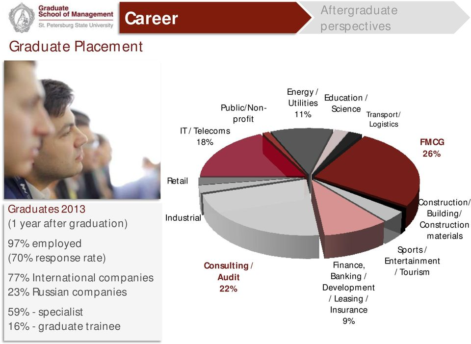 International companies 23% Russian companies 59% - specialist 16% - graduate trainee Industrial Consulting / Audit 22%