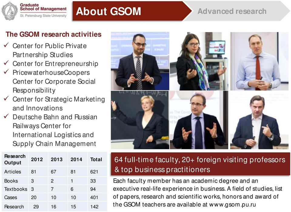 81 621 Books 3 2 1 33 Textbooks 3 7 6 94 Cases 20 10 10 401 Research 29 16 15 142 64 full-time faculty, 20+ foreign visiting professors & top business practitioners Each faculty member has an