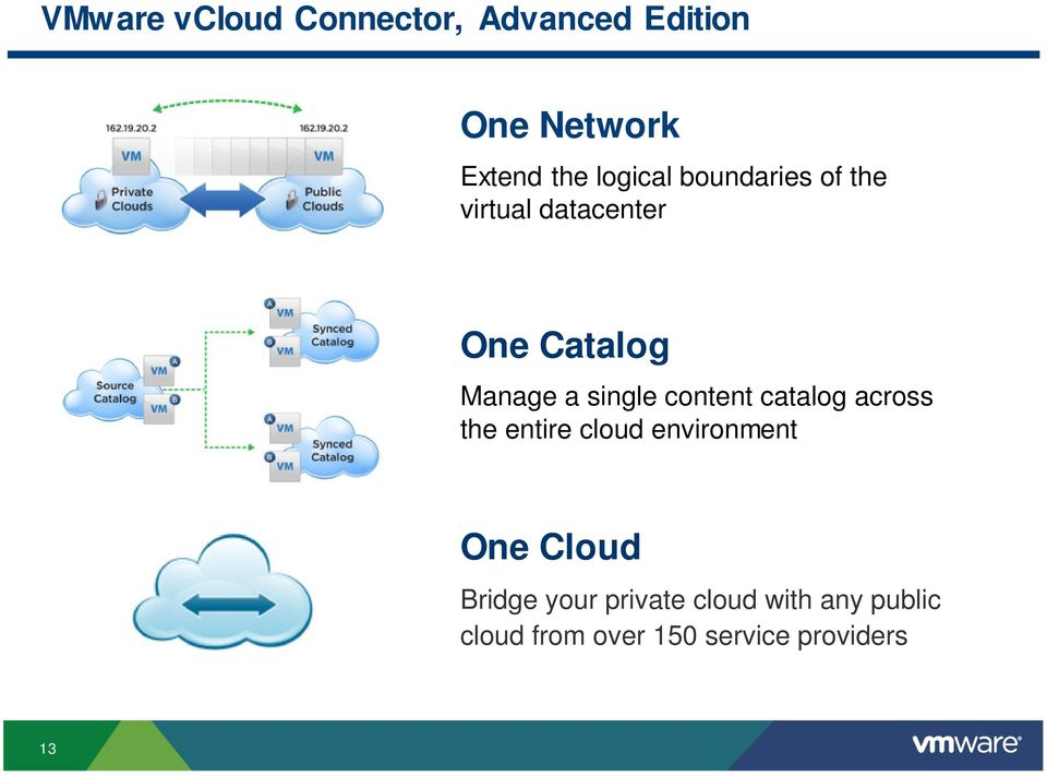 single content catalog across the entire cloud environment One Cloud