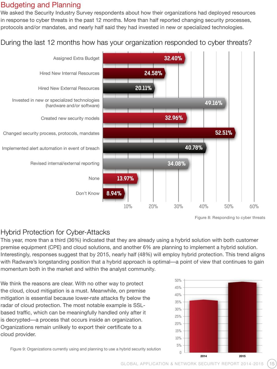 During the last 12 months how has your organization responded to cyber threats? Assigned Extra Budget 32.40% Hired New Internal Resources Hired New External Resources 20.11% 24.