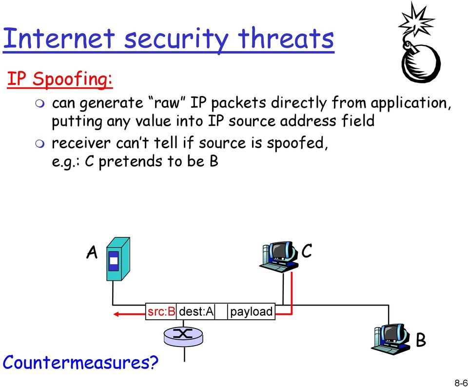 source address field receiver can t tell if source is spoofed,