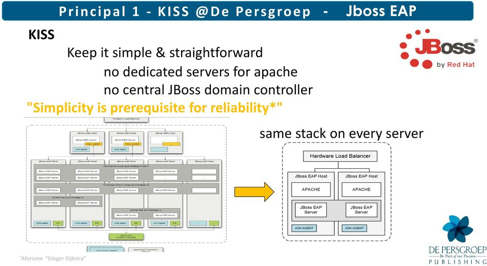 "reliability*"" Jboss EAP same stack on every server Hardware Load Balancer JBoss EAP Host"