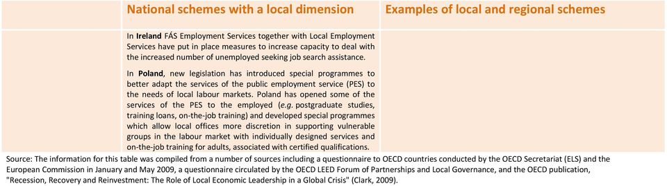 In Poland, new legislation has introduced special programmes to better adapt the services of the public employment service (PES) to the needs of local labour markets.