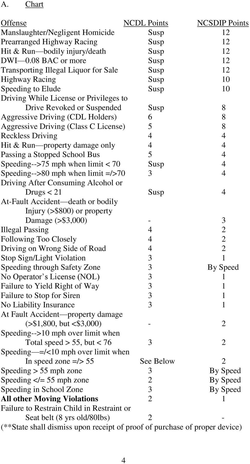 Aggressive Driving (CDL Holders) 6 8 Aggressive Driving (Class C License) 5 8 Reckless Driving 4 4 Hit & Run property damage only 4 4 Passing a Stopped School Bus 5 4 Speeding-->75 mph when limit <