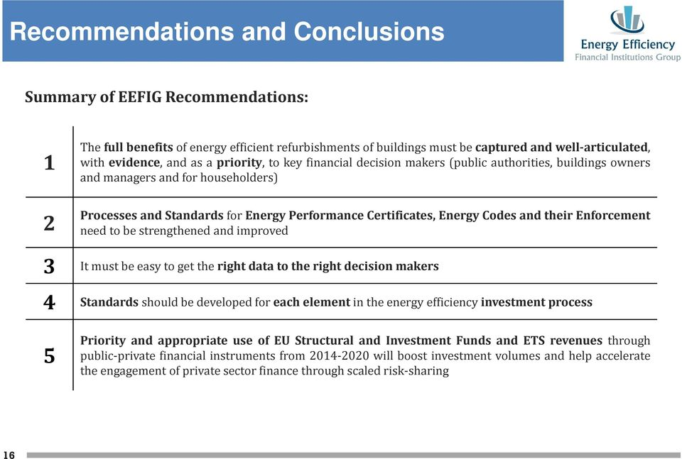 strengthened and improved 3 Itmustbeeasytogettherightdatatotherightdecisionmakers 4 Standardsshouldbedevelopedforeachelementintheenergyefficiencyinvestmentprocess 5 Priority and appropriate use of EU
