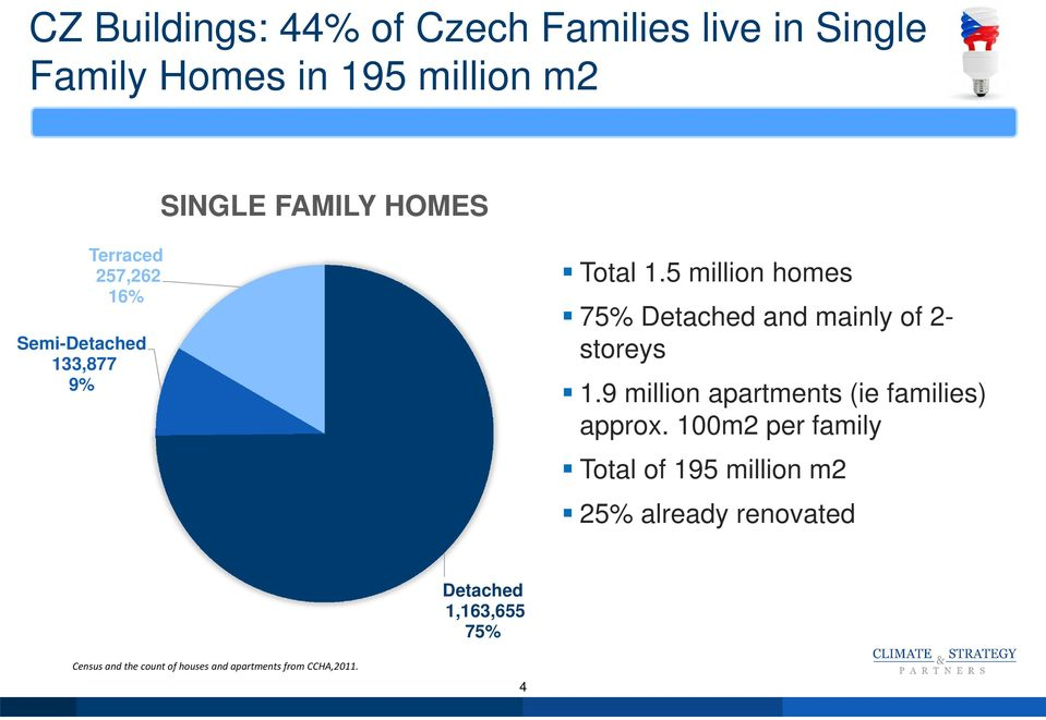 5 million homes 75% Detached and mainly of 2- storeys 1.9 million apartments (ie families) approx.