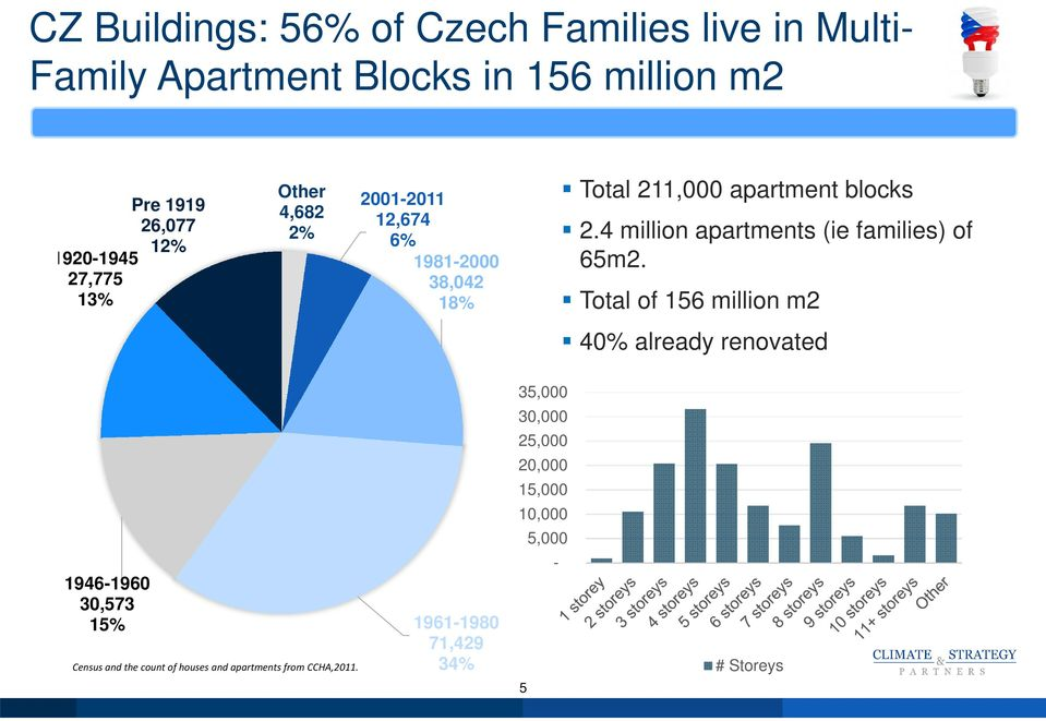 4 million apartments (ie families) of 65m2.