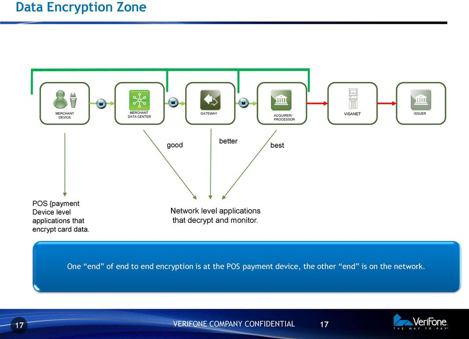 that encrypt card data. Network level applications that decrypt and monitor.