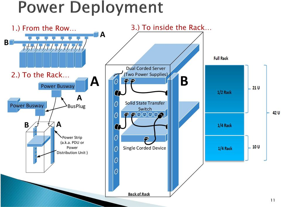 ) To the Rack Power Busway A Dual Corded Server (Two Power Supplies) B