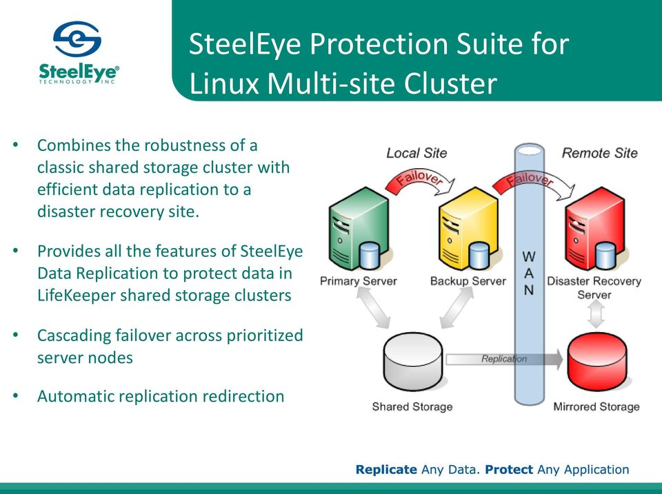 Provides all the features of SteelEye Data Replication to protect data in LifeKeeper shared