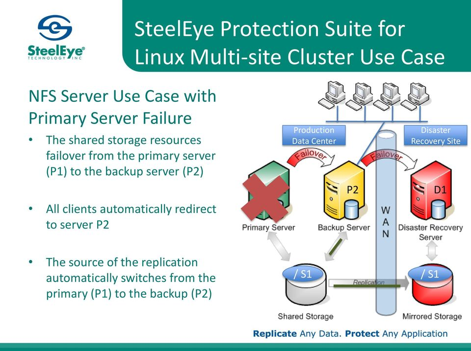 (P2) All clients automatically redirect to server P2 Production Data Center Disaster Recovery Site P1