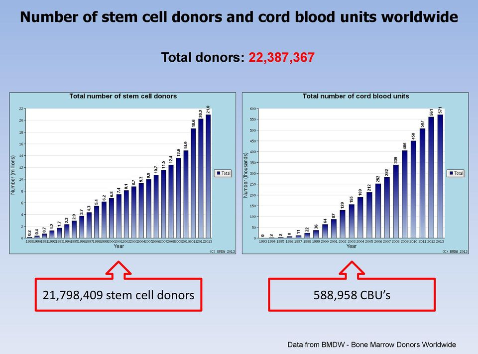 21,798,49 stem cell donors 588,958 CBU s