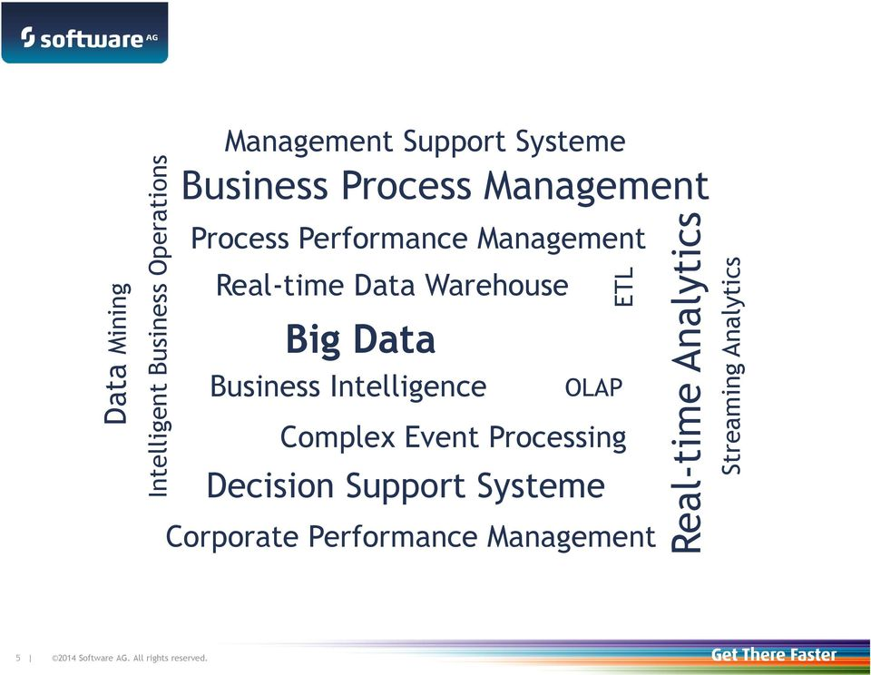 Data Business Intelligence OLAP Complex Event Processing Decision Support