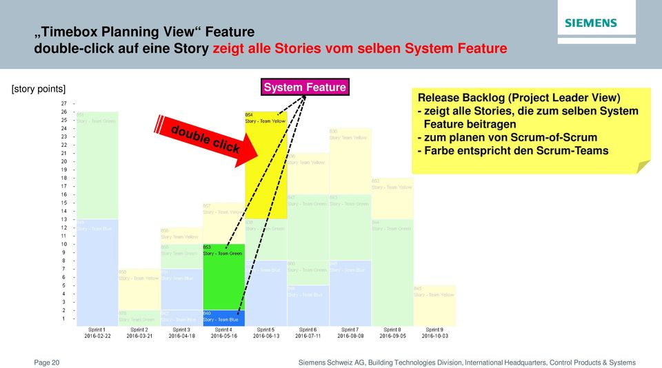 (Project Leader View) - zeigt alle Stories, die zum selben System Feature