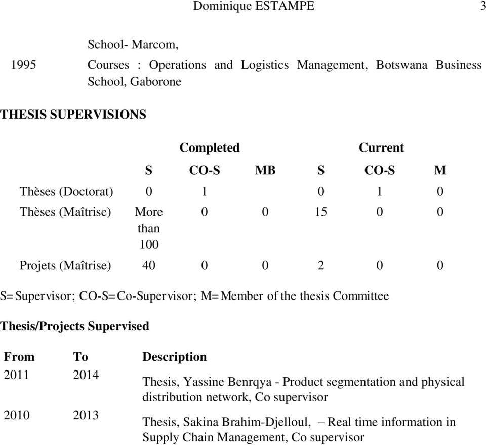 S=Supervisor; CO-S=Co-Supervisor; M=Member of the thesis Committee Thesis/Projects Supervised From To Description 2011 2014 Thesis, Yassine Benrqya -