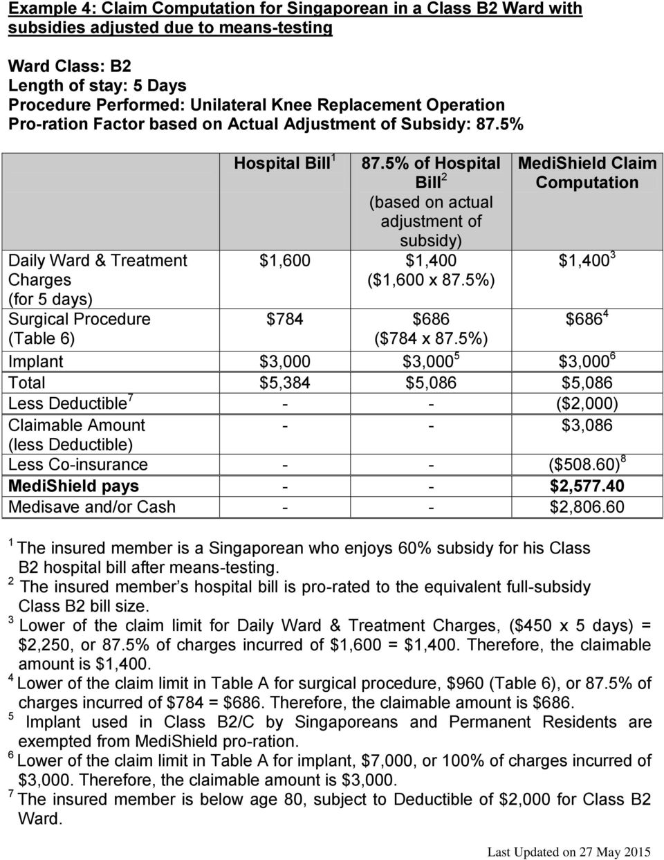 5% of Hospital Bill 2 (based on actual adjustment of subsidy) $1,600 $1,400 ($1,600 x 87.5%) MediShield Claim Computation $1,400 3 $784 $686 $686 4 ($784 x 87.