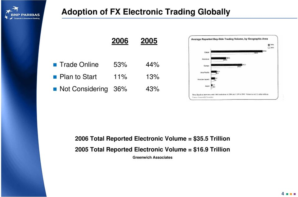 2006 Total Reported Electronic Volume = $35.