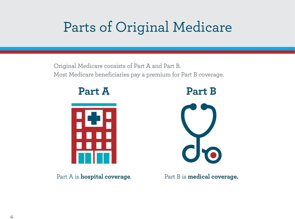 Most Medicare beneficiaries pay a premium for Part B
