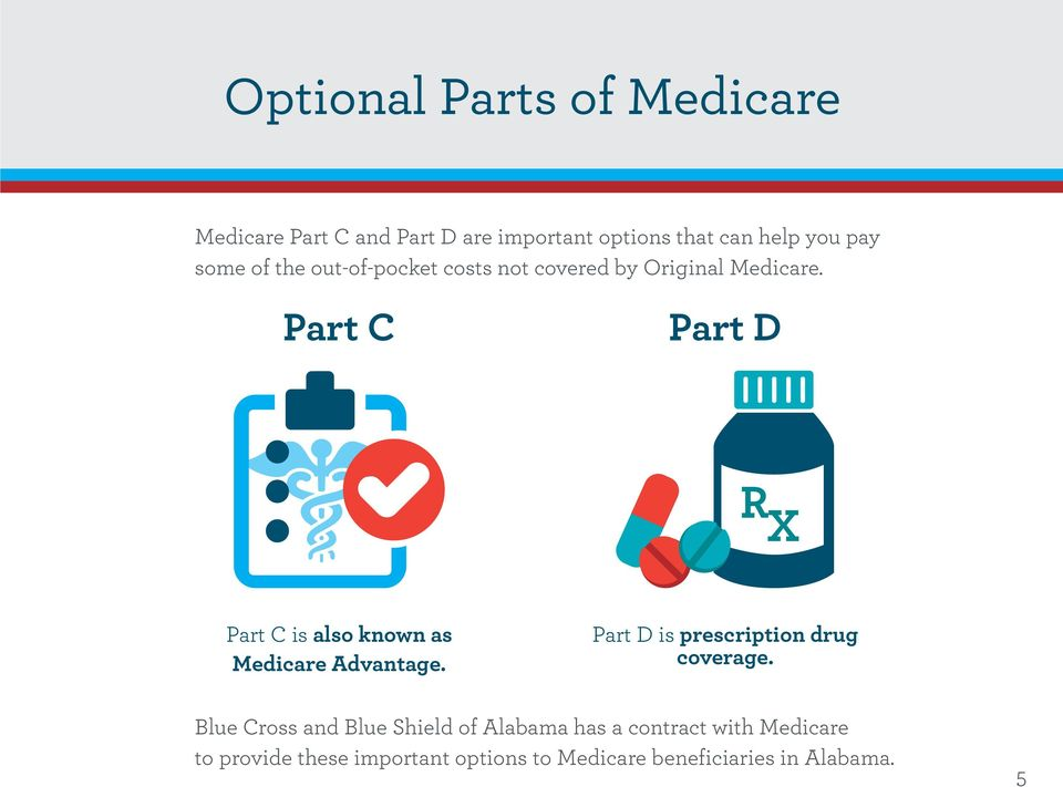 Part C Part D R X Part C is also known as Medicare Advantage. Part D is prescription drug coverage.