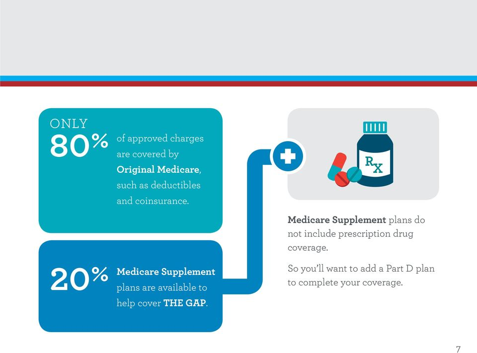 Medicare Supplement plans are available to help cover THE GAP.
