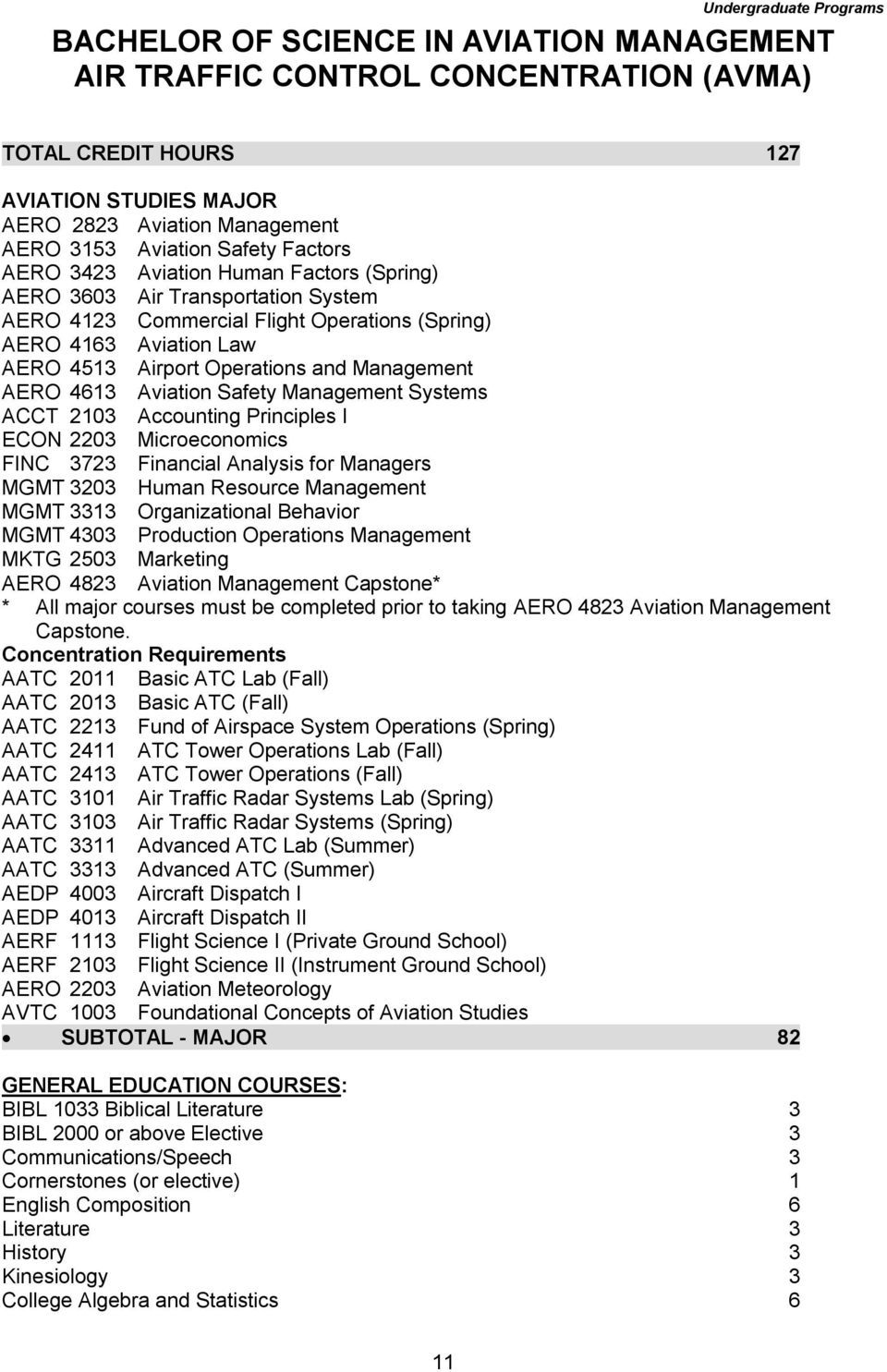 Operations and Management AERO 4613 Aviation Safety Management Systems ACCT 2103 Accounting Principles I ECON 2203 Microeconomics FINC 3723 Financial Analysis for Managers MGMT 3203 Human Resource