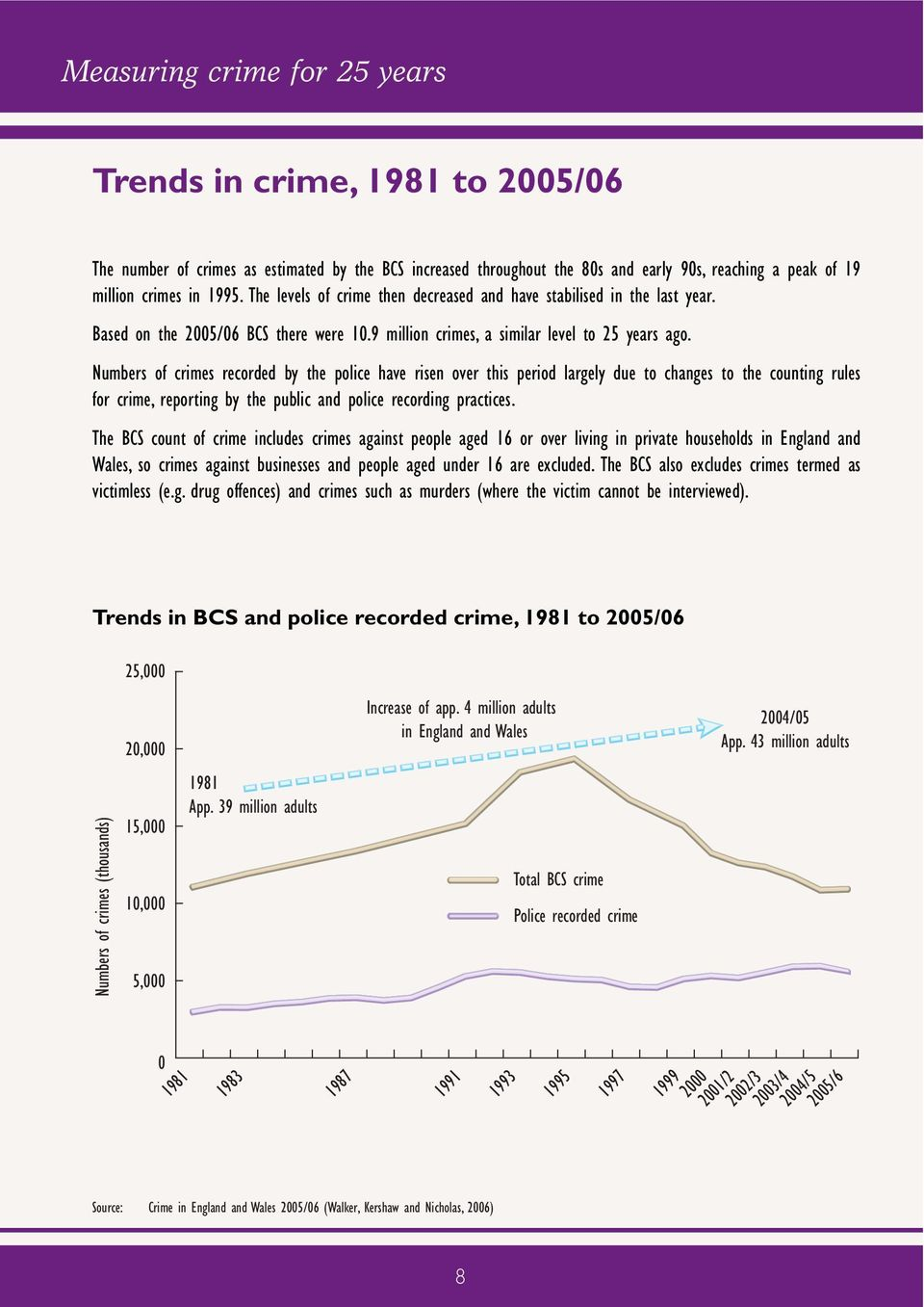 Numbers of crimes recorded by the police have risen over this period largely due to changes to the counting rules for crime, reporting by the public and police recording practices.
