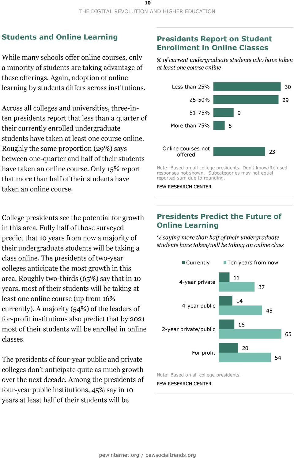 Across all colleges and universities, three-inten presidents report that less than a quarter of their currently enrolled undergraduate students have taken at least one course online.