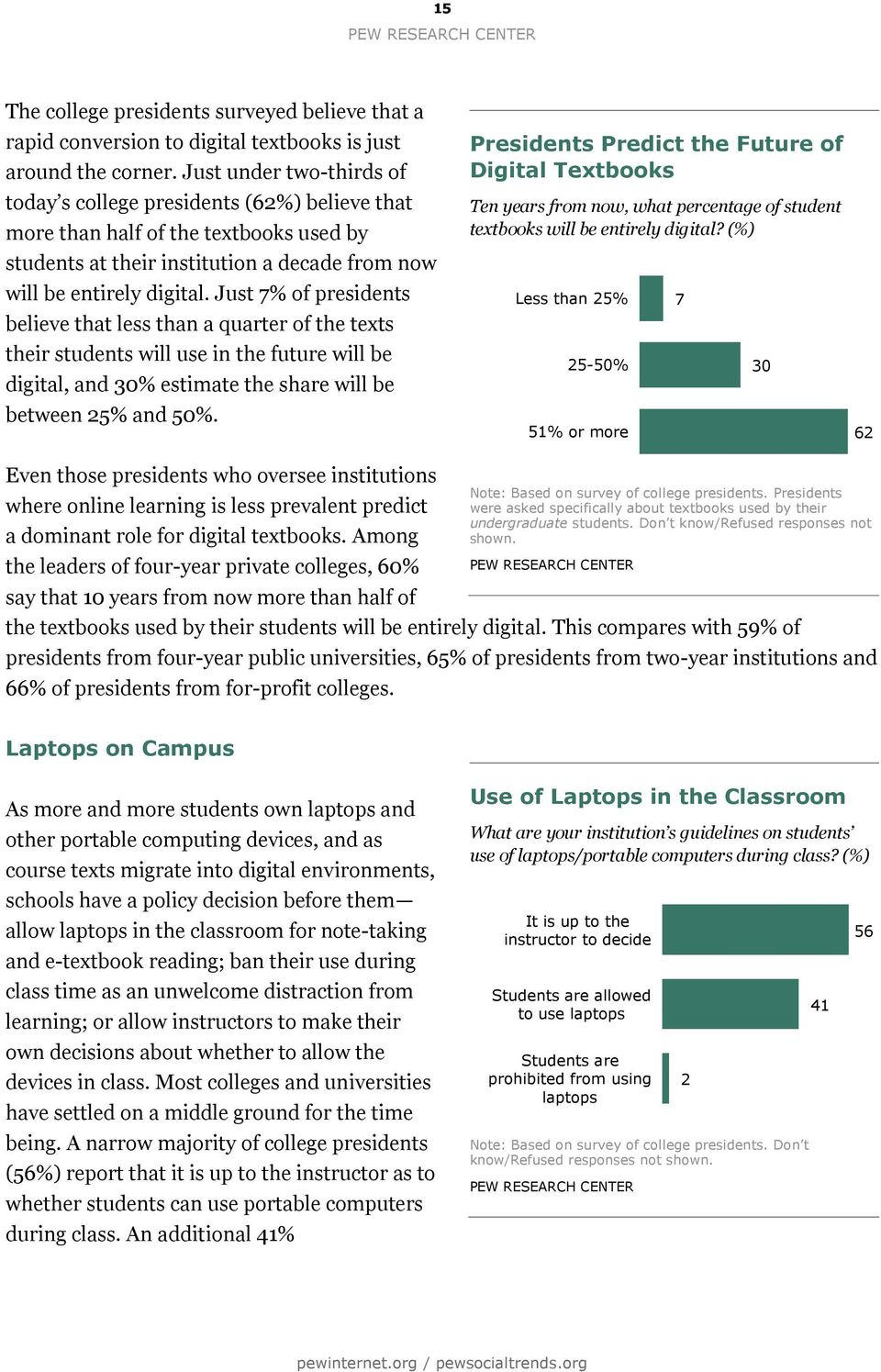 Just 7% of presidents believe that less than a quarter of the texts their students will use in the future will be digital, and 30% estimate the share will be between 25% and 50%.