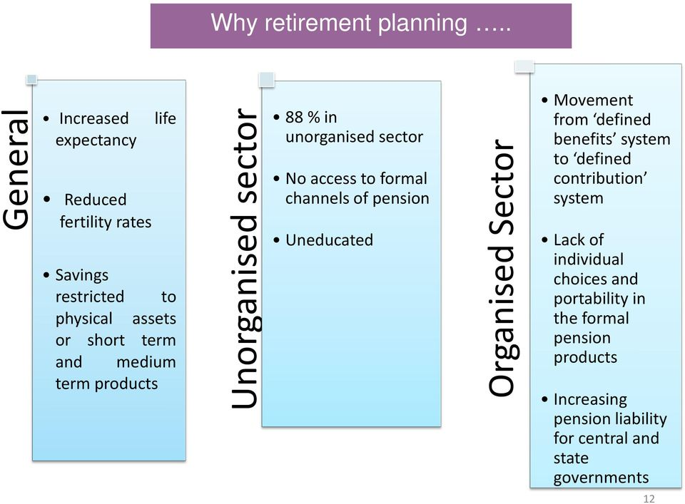 medium term products Unorganised sector 88 % in unorganised sector No access to formal channels of pension Uneducated