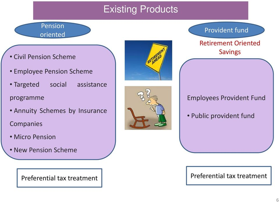 Annuity Schemes by Insurance Companies Micro Pension New Pension Scheme Employees