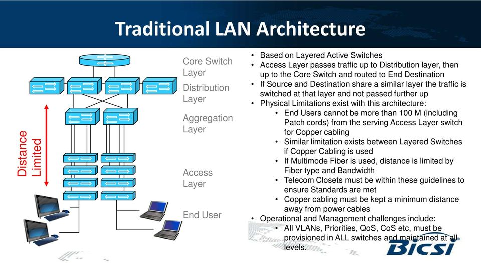 Limitations exist with this architecture: End Users cannot be more than 100 M (including Patch cords) from the serving Access Layer switch for Copper cabling Similar limitation exists between Layered