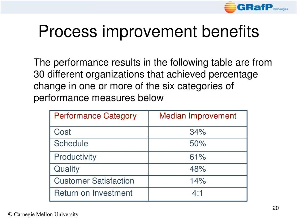 performance measures below Performance Category Cost Schedule Productivity Quality Customer